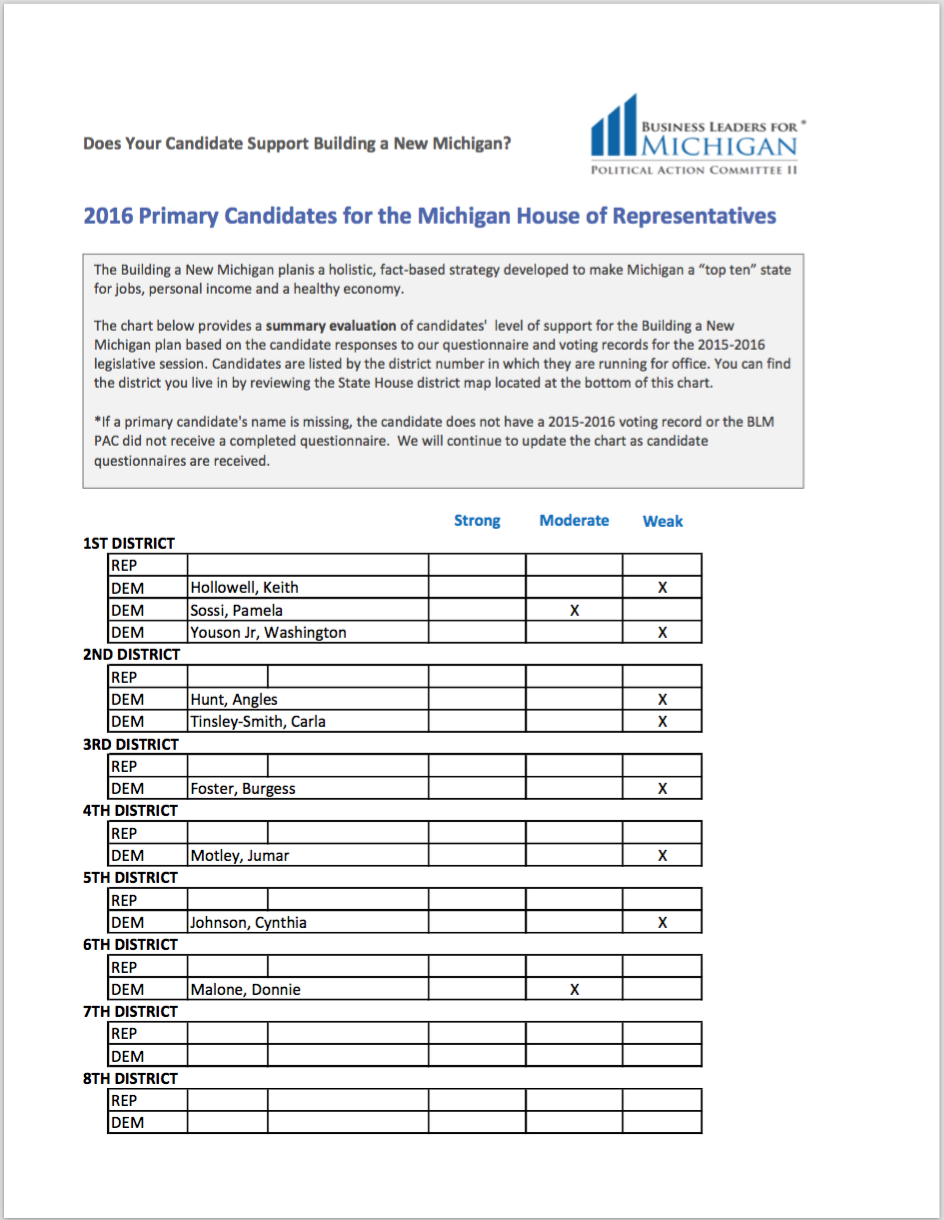 2016 House Primary Candidate Questionnaire Results