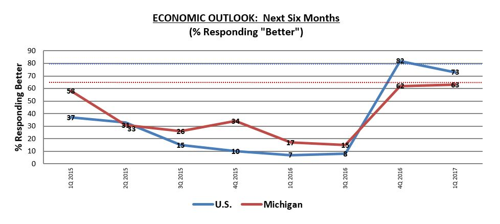 Michigan 6-month economic outlook