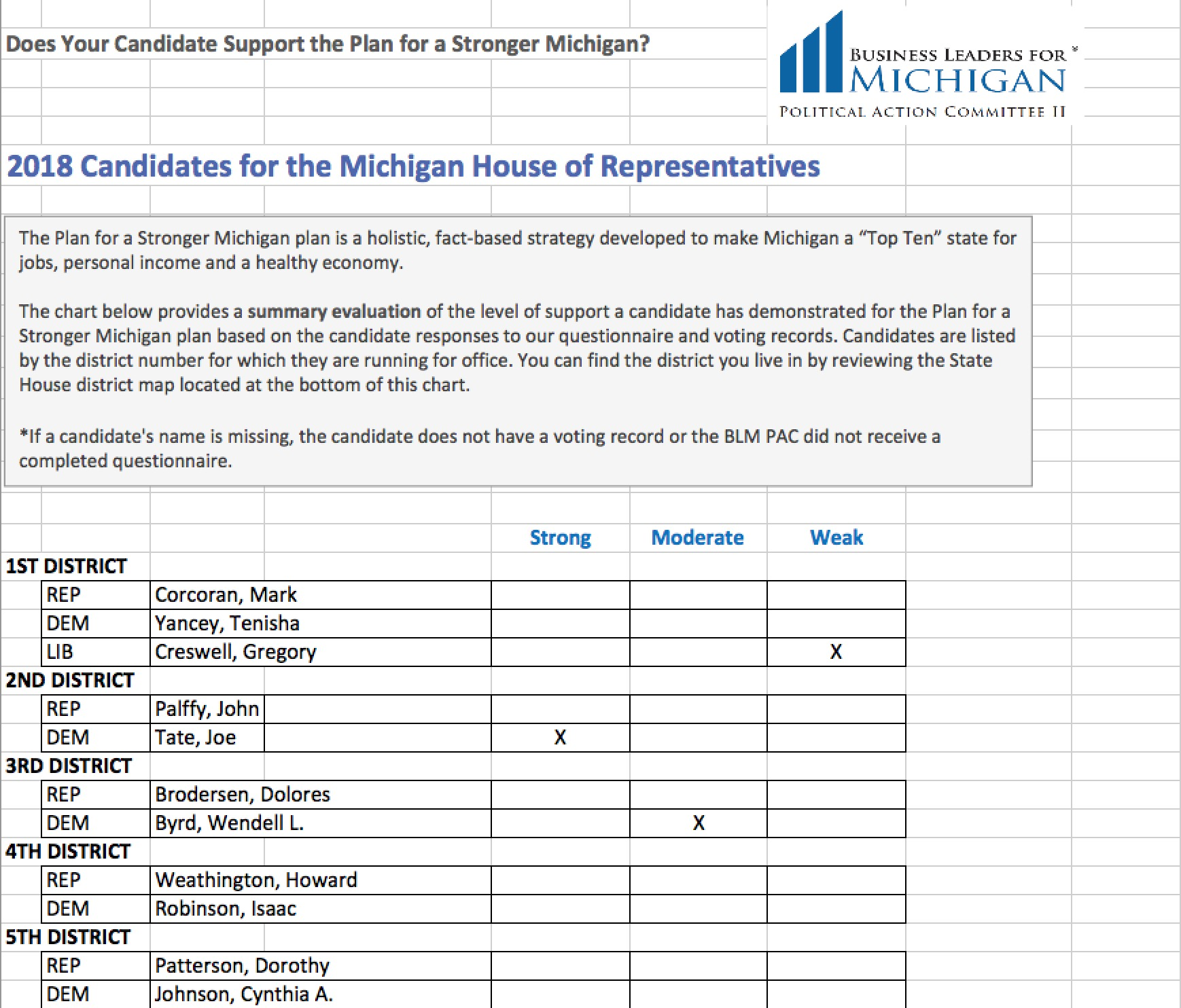 2018 Candidate Alignment