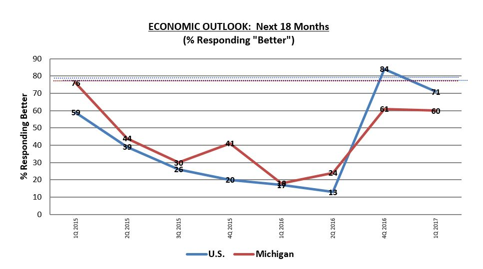 Michigan 18-month economic outlook